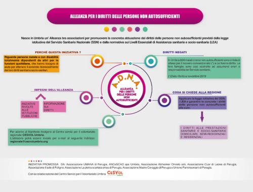 Grafico Alleanza per i Diritti delle persone Non Autosufficienti